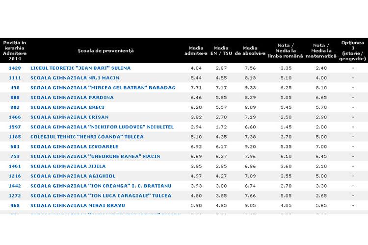 Evaluare Naţională 2014. Sute de elevi din Tulcea au luat note de 1 şi 2 la Evaluarea Naţională
